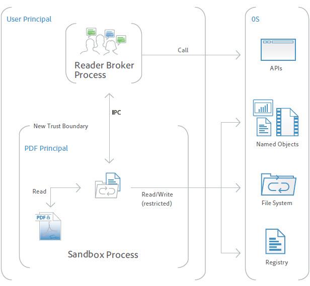 adobe-acrobat-dc-sandbox-process